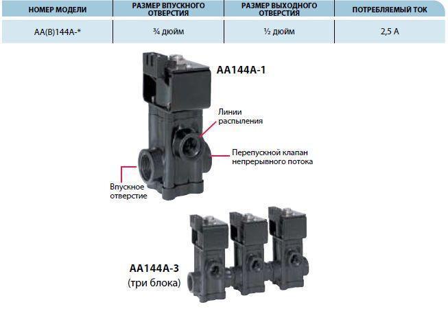 Клапан AA144A для использования при давлении до 7 бар (100 PSI)