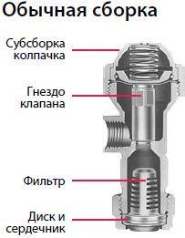 Обратные клапаны с корпусом насадки ChemSaver