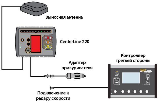—хема установки курсоуказател¤ CenterLine 220